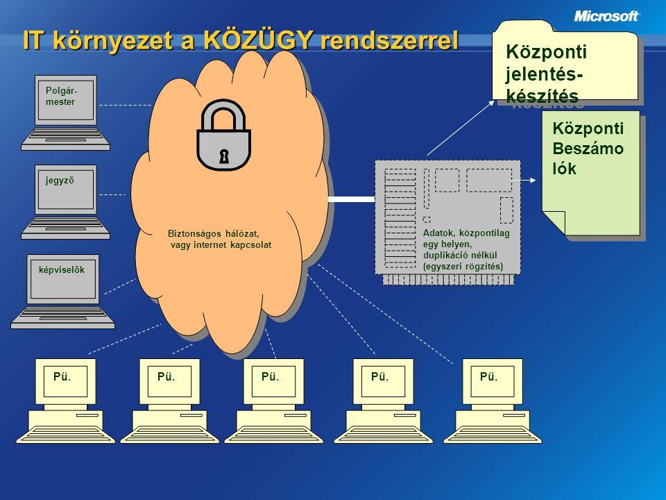 IT környezet a KÖZÜGY rendszerrel Polgár- mester Központi Beszámo lók Központi Beszámo lók Központi jelentés- készítés Pü. jegyző képviselők Pü. Bizto