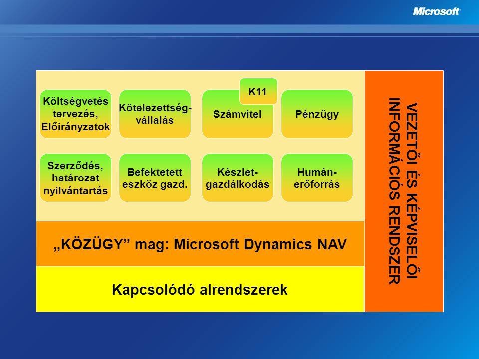 """""""KÖZÜGY"""" mag: Microsoft Dynamics NAV VEZETŐI ÉS KÉPVISELŐI INFORMÁCIÓS RENDSZER Kapcsolódó alrendszerek Költségvetés tervezés, Előirányzatok Kötelezet"""