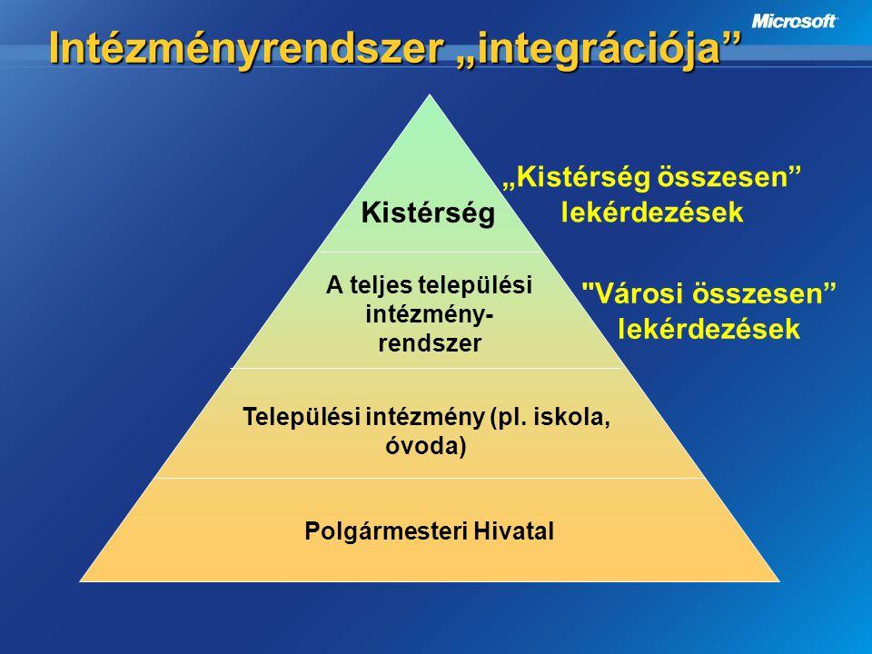 """Intézményrendszer """"integrációja"""" Intézményrendszer """"integrációja"""" Polgármesteri Hivatal Települési intézmény (pl. iskola, óvoda) A teljes települési i"""