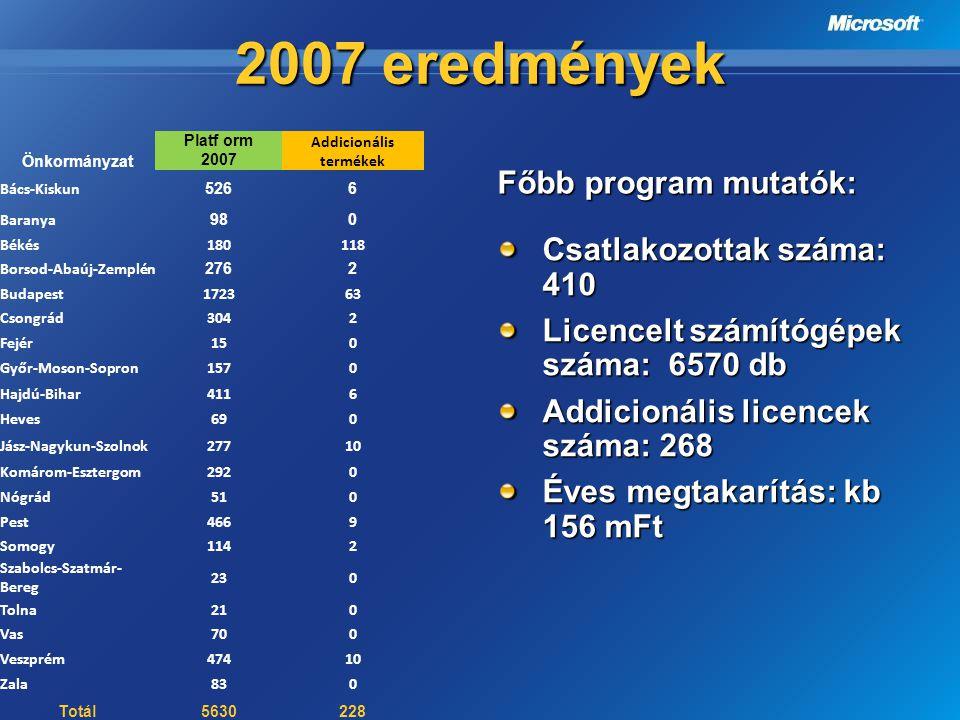 2007 eredmények Önkormányzat Platf orm 2007 Addicionális termékek Bács-Kiskun 5266 Baranya 980 Békés180118 Borsod-Abaúj-Zemplén 2762 Budapest172363 Cs