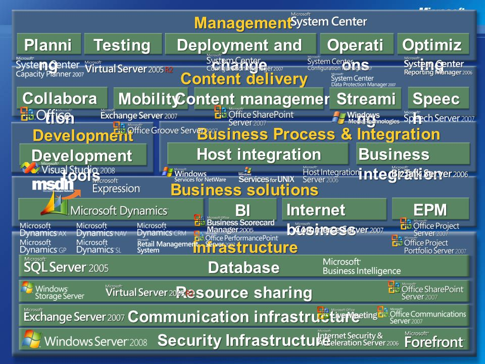 Termék Roadmap 2007 Q2 Q3 Q4 Q1 Q2 Q3 Q4 2008 2009 2010 Windows Vista Windows 7 Office/Visio/Project 2007 Office/Visio/Project 14 Desktop Optimization Pack OS Office Mgmt Security Office Communications Server 2007 SQL SQL 2008 Katmai SC Ops Mgr (MOM v3) SCOM 2009 SC Config Mgr (SMS v4) SCCM R2 Forefront Security for Exchange Forefront Security for Sharepoint Forefront Security for OCS beta Forefront Client Security = E-CAL Server RMS v.Next Rights Mgmt OML Client OML Client v.Next Exchange 2007 Exchange 14 Office SharePoint 2007 Office SharePoint 14 2007 Október – 2010 Windows Server 2008 WS2008 R2 BizTalk 2006 R2 BizTalk v.6 Service Desk Vista SP1 OCS 14 A Microsoft nem garantálja a feltüntetett dátumokat, ezek csak becsült értékként kezelhetők.