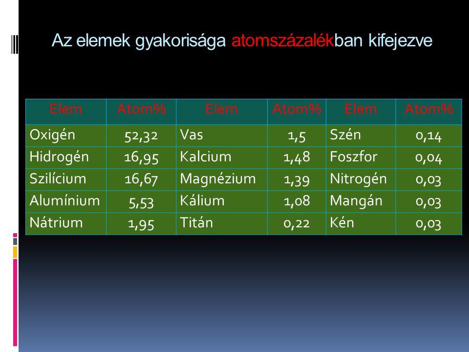 Az elemek gyakorisága atomszázalékban kifejezve ElemAtom%ElemAtom%ElemAtom% Oxigén52,32Vas1,5Szén0,14 Hidrogén16,95Kalcium1,48Foszfor0,04 Szilícium16,