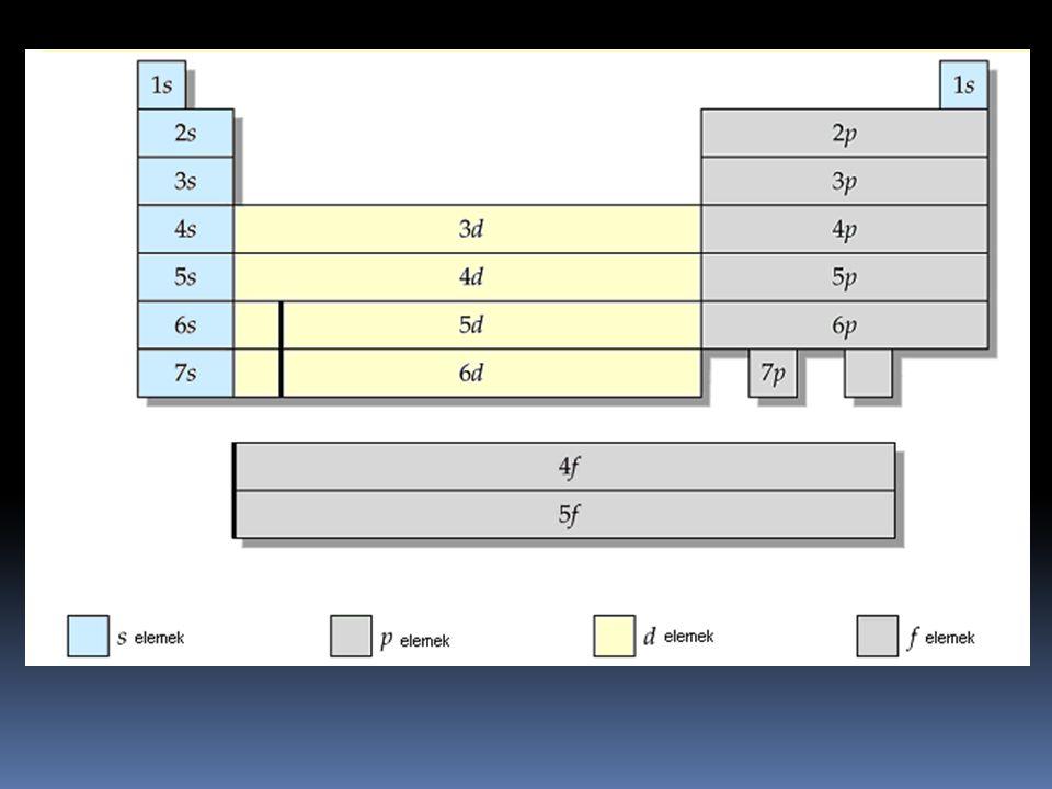 Az elemek száma periódusonként: 1.periódus 2 elem 2.