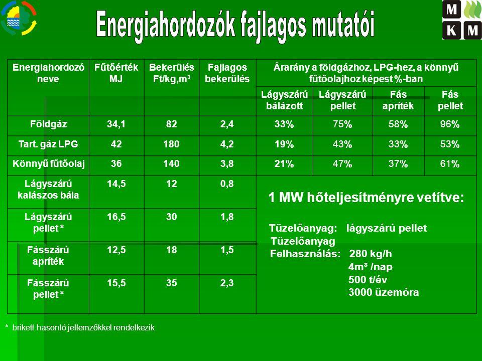 Kalászos növények1,5 – 3,5 t/haegyenérték29 – 50 GJ/ha Kukoricaszár3,5 – 5,5 t/haegyenérték50 – 75 GJ/ha Napraforgószár 1,9 – 3,5 t/haegyenérték 25 – 45 GJ/ha Repceszalma3,0 – 4,0 t/haegyenérték45 – 65 GJ/ha Lágyszárú növények tüzelőanyagként felhasználható melléktermék hozama (betakarításkor) Energiafű 7 – 15 t/haegyenérték 120 – 260 GJ/ha Cukorcirok20 – 25 t/haegyenérték 250 – 350 GJ/ha Energiakender15 – 17 t/haegyenérték 150 – 230 GJ/ha Energia növények tüzelőanyagként felhasználható főtermék hozama (betakarításkor)