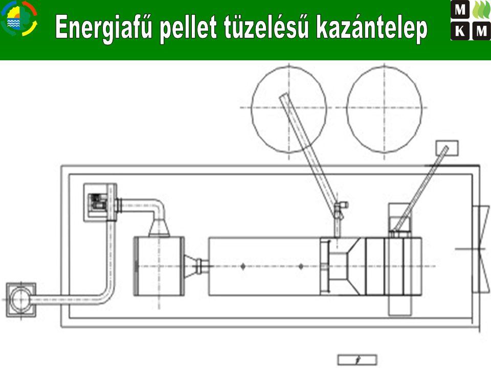 Komponens Tömegarány % Na 2 O 6,53 K2OK2OK2OK2O13,37 SiO 2 60,72 P2O5P2O5P2O5P2O55,19 Fe 2 O 3 3,65 Al 2 O 3 2,34 MgO3,13 CaO5,07 Hamukihordó csiga Tűztér Gyakorlati tapasztalat: 14 m³ energiafű pellet elégetése során keletkezik 5-6 talicska hamu A hamu eltávolítása a kazánból automatikusan, szállítócsigával történik.