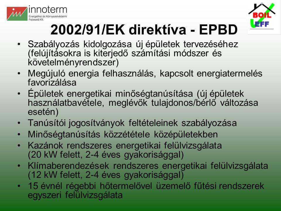 2002/91/EK direktíva - EPBD Szabályozás kidolgozása új épületek tervezéséhez (felújításokra is kiterjedő számítási módszer és követelményrendszer) Megújuló energia felhasználás, kapcsolt energiatermelés favorizálása Épületek energetikai minőségtanúsítása (új épületek használatbavétele, meglévők tulajdonos/bérlő változása esetén) Tanúsítói jogosítványok feltételeinek szabályozása Minőségtanúsítás közzététele középületekben Kazánok rendszeres energetikai felülvizsgálata (20 kW felett, 2-4 éves gyakorisággal) Klímaberendezések rendszeres energetikai felülvizsgálata (12 kW felett, 2-4 éves gyakorisággal) 15 évnél régebbi hőtermelővel üzemelő fűtési rendszerek egyszeri felülvizsgálata