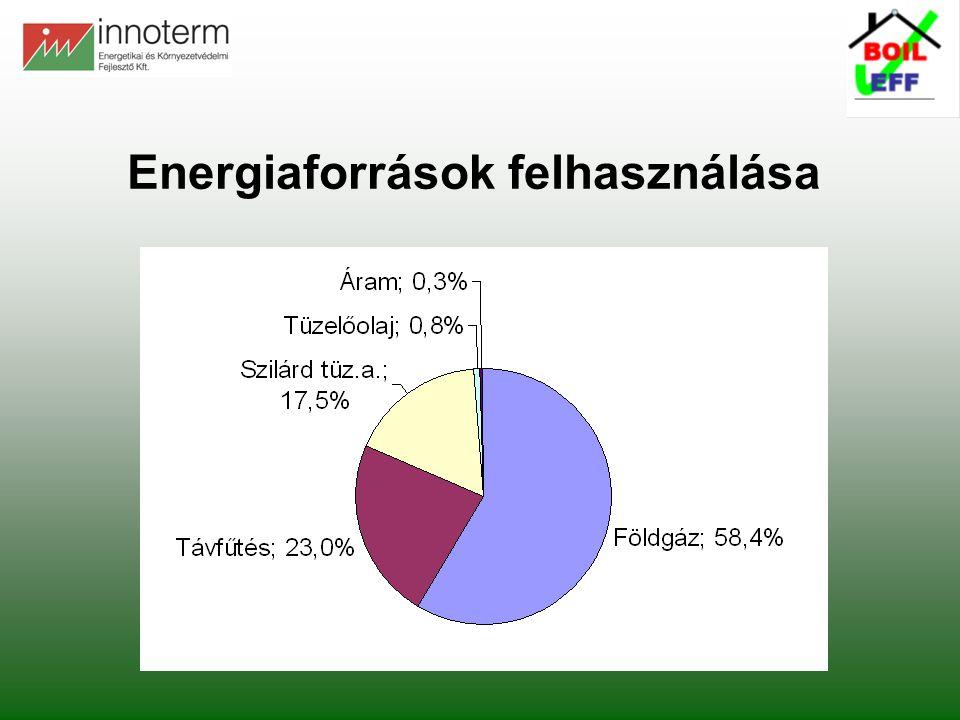Fajlagos energiahordozó árak