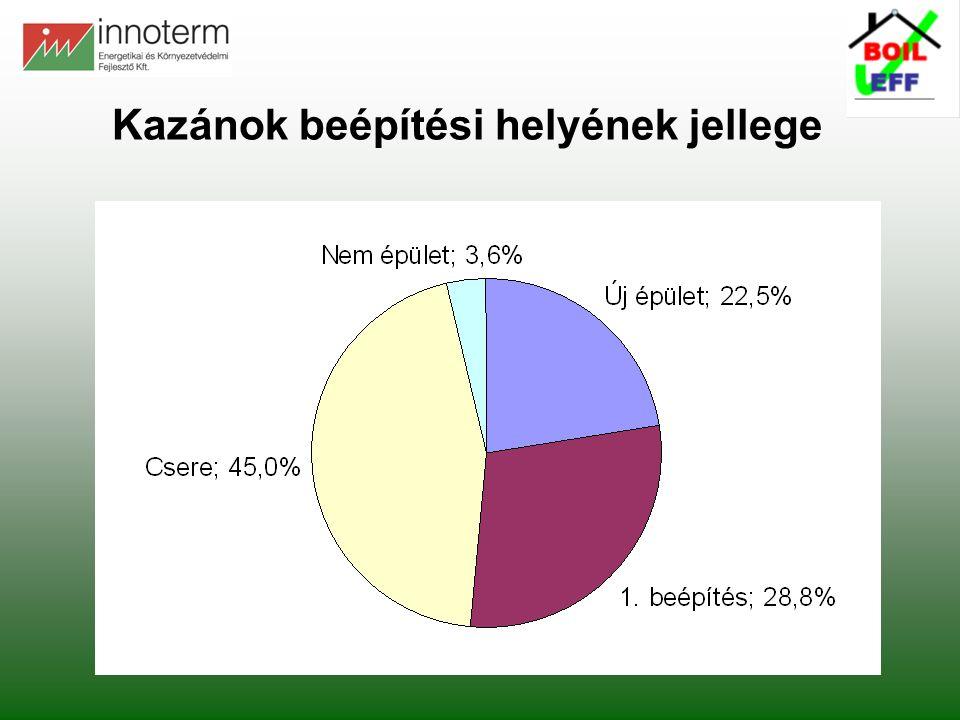 Kazánok beépítési helyének jellege