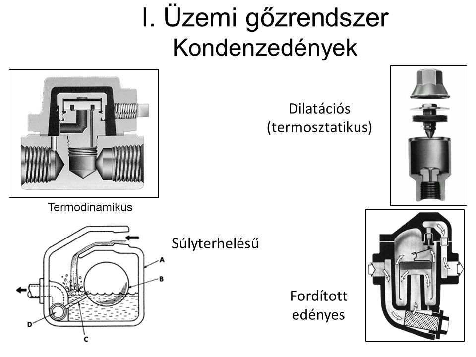 I. Üzemi gőzrendszer Kondenzedények Termodinamikus Dilatációs (termosztatikus) Súlyterhelésű Fordított edényes