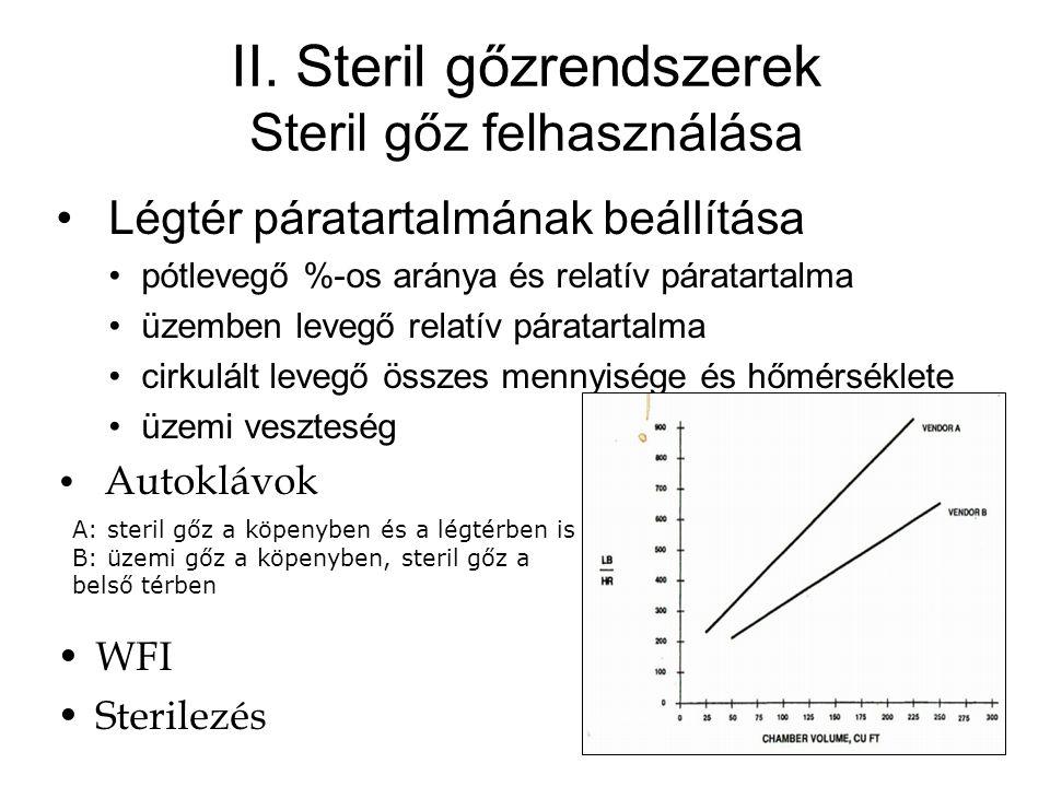 II. Steril gőzrendszerek Steril gőz felhasználása Légtér páratartalmának beállítása pótlevegő %-os aránya és relatív páratartalma üzemben levegő relat