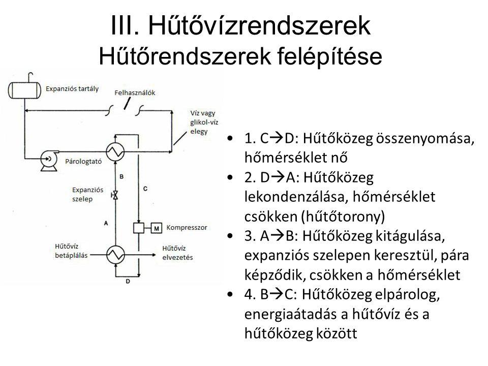 III. Hűtővízrendszerek Hűtőrendszerek felépítése 1. C  D: Hűtőközeg összenyomása, hőmérséklet nő 2. D  A: Hűtőközeg lekondenzálása, hőmérséklet csök