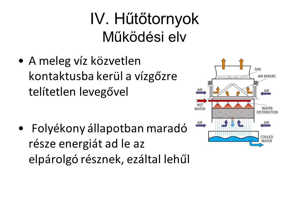 IV. Hűtőtornyok Működési elv A meleg víz közvetlen kontaktusba kerül a vízgőzre telítetlen levegővel Folyékony állapotban maradó része energiát ad le