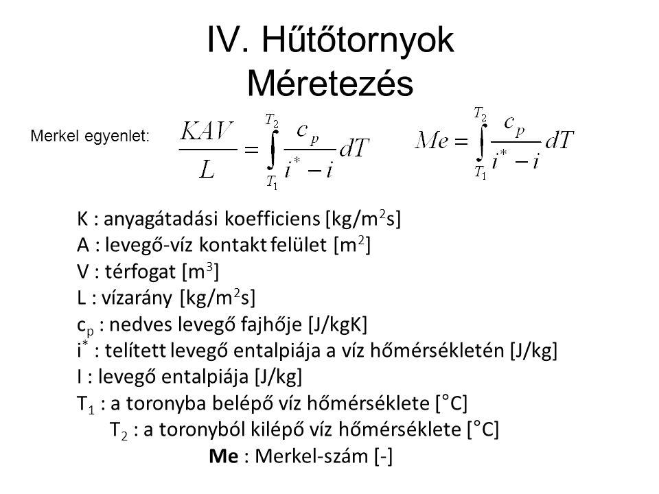 IV. Hűtőtornyok Méretezés K : anyagátadási koefficiens [kg/m 2 s] A : levegő-víz kontakt felület [m 2 ] V : térfogat [m 3 ] L : vízarány [kg/m 2 s] c