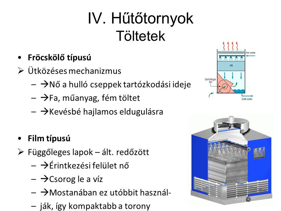 IV. Hűtőtornyok Töltetek Fröcskölő típusú  Ütközéses mechanizmus –  Nő a hulló cseppek tartózkodási ideje –  Fa, műanyag, fém töltet –  Kevésbé ha