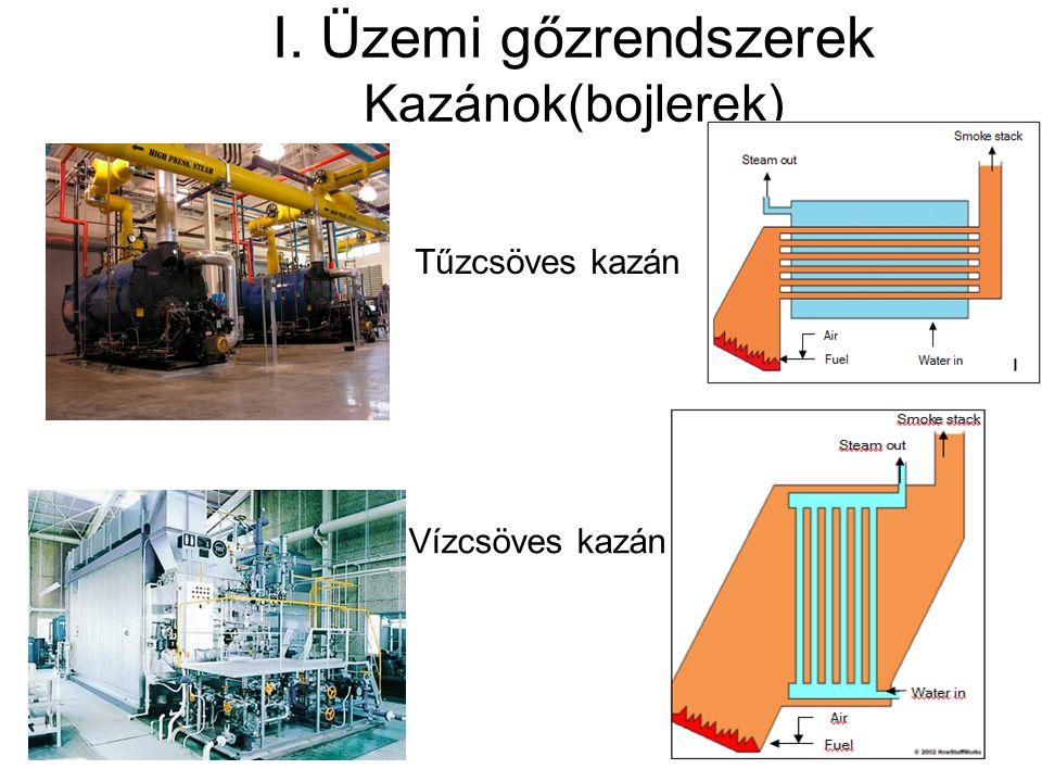 I. Üzemi gőzrendszerek Kazánok(bojlerek) Tűzcsöves kazán Vízcsöves kazán
