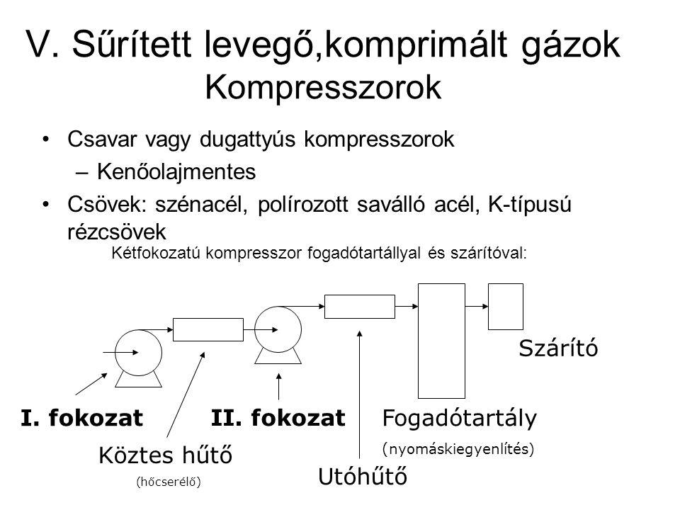 V. Sűrített levegő,komprimált gázok Kompresszorok Csavar vagy dugattyús kompresszorok –Kenőolajmentes Csövek: szénacél, polírozott saválló acél, K-típ