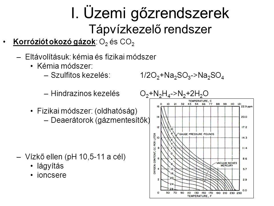 I. Üzemi gőzrendszerek Tápvízkezelő rendszer Korróziót okozó gázok: O 2 és CO 2 –Eltávolításuk: kémia és fizikai módszer Kémia módszer: –Szulfitos kez