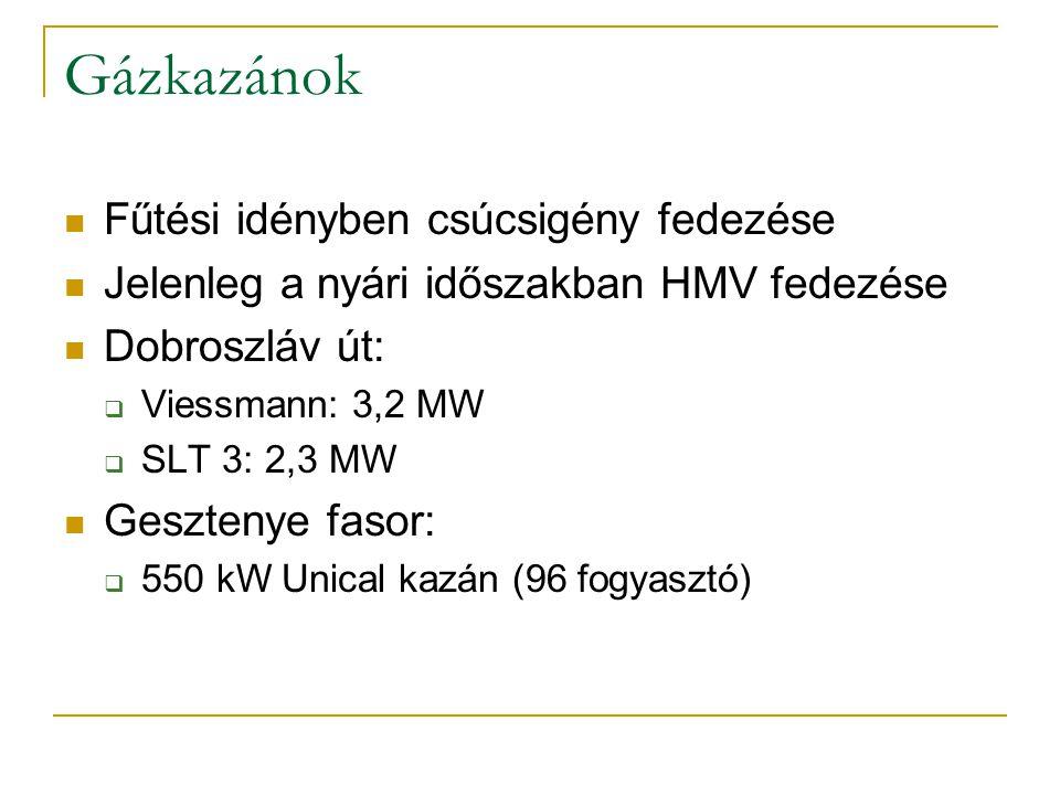 Gázkazánok Fűtési idényben csúcsigény fedezése Jelenleg a nyári időszakban HMV fedezése Dobroszláv út:  Viessmann: 3,2 MW  SLT 3: 2,3 MW Gesztenye f