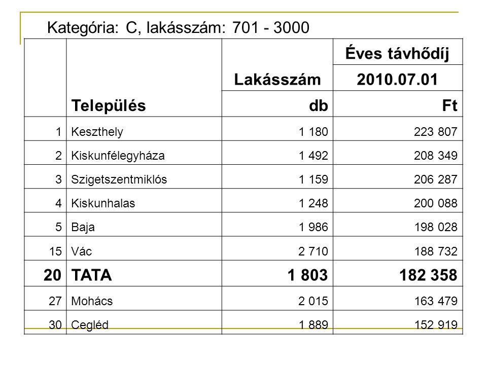 Kategória: C, lakásszám: 701 - 3000 Település Lakásszám Éves távhődíj 2010.07.01 dbFt 1Keszthely1 180223 807 2Kiskunfélegyháza1 492208 349 3Szigetszen