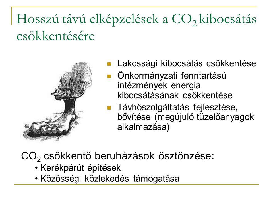 Hosszú távú elképzelések a CO 2 kibocsátás csökkentésére Lakossági kibocsátás csökkentése Önkormányzati fenntartású intézmények energia kibocsátásának