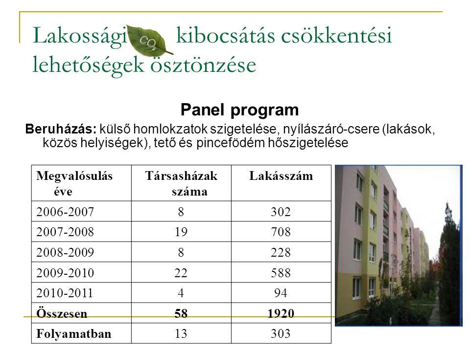 Lakossági kibocsátás csökkentési lehetőségek ösztönzése Panel program Beruházás: külső homlokzatok szigetelése, nyílászáró-csere (lakások, közös helyi