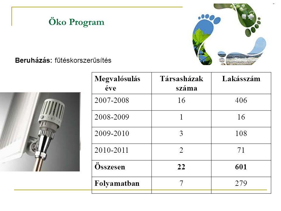 Öko Program Megvalósulás éve Társasházak száma Lakásszám 2007-200816406 2008-2009116 2009-20103108 2010-2011271 Összesen22601 Folyamatban7279 Beruházá