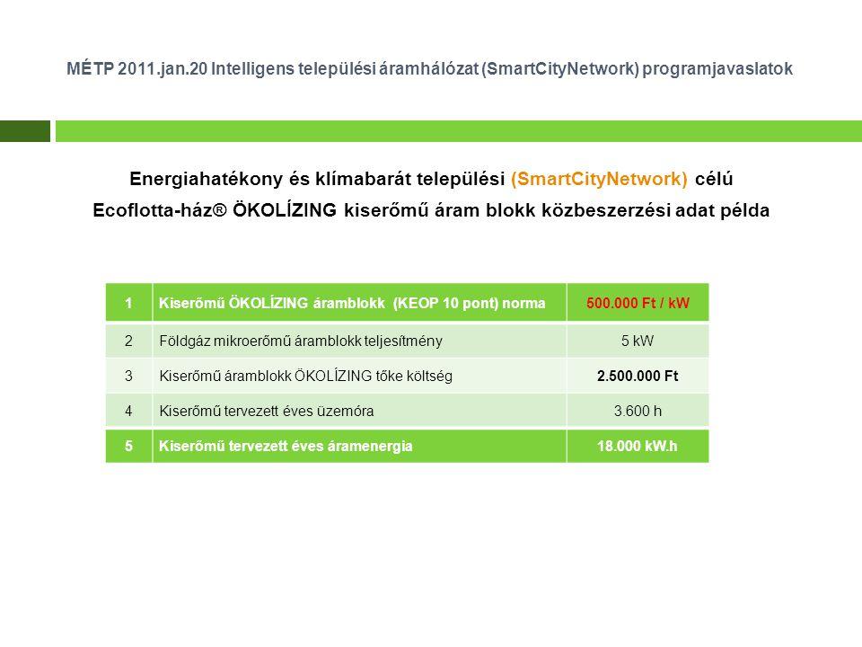 MÉTP 2011.jan.20 Intelligens települési áramhálózat (SmartCityNetwork) programjavaslatok Energiahatékony és klímabarát települési (SmartCityNetwork) célú Ecoflotta-ház® ÖKOLÍZING kiserőmű áram blokk közbeszerzési adat példa 1Kiserőmű ÖKOLÍZING áramblokk (KEOP 10 pont) norma500.000 Ft / kW 2Földgáz mikroerőmű áramblokk teljesítmény5 kW 3Kiserőmű áramblokk ÖKOLÍZING tőke költség2.500.000 Ft 4Kiserőmű tervezett éves üzemóra3.600 h 5Kiserőmű tervezett éves áramenergia18.000 kW.h