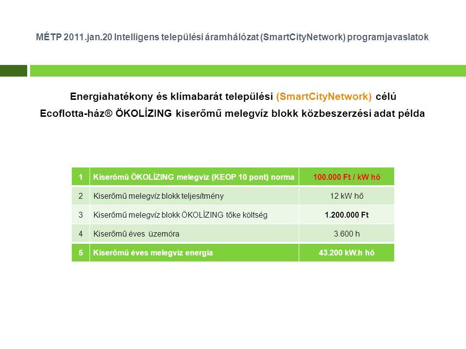 MÉTP 2011.jan.20 Intelligens települési áramhálózat (SmartCityNetwork) programjavaslatok Energiahatékony és klímabarát települési (SmartCityNetwork) célú Ecoflotta-ház® ÖKOLÍZING kiserőmű melegvíz blokk közbeszerzési adat példa 1Kiserőmű ÖKOLÍZING melegvíz (KEOP 10 pont) norma100.000 Ft / kW hő 2Kiserőmű melegvíz blokk teljesítmény12 kW hő 3Kiserőmű melegvíz blokk ÖKOLÍZING tőke költség1.200.000 Ft 4Kiserőmű éves üzemóra3.600 h 5Kiserőmű éves melegvíz energia43.200 kW.h hő
