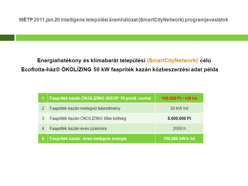 MÉTP 2011.jan.20 Intelligens települési áramhálózat (SmartCityNetwork) programjavaslatok Energiahatékony és klímabarát települési (SmartCityNetwork) célú Ecoflotta-ház® ÖKOLÍZING 50 kW faapríték kazán közbeszerzési adat példa 1Faapríték kazán ÖKOLÍZING (KEOP 10 pont) norma100.000 Ft / kW hő 2Faapríték kazán melegvíz teljesítmény50 kW hő 3Faapríték kazán ÖKOLÍZING tőke költség5.000.000 Ft 4Faapríték kazán éves üzemóra2000 h 5Faapríték kazán éves melegvíz energia100.000 kW.h hő