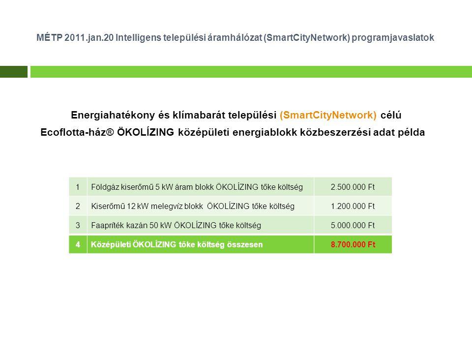 MÉTP 2011.jan.20 Intelligens települési áramhálózat (SmartCityNetwork) programjavaslatok Energiahatékony és klímabarát települési (SmartCityNetwork) célú Ecoflotta-ház® ÖKOLÍZING középületi energiablokk közbeszerzési adat példa 1Földgáz kiserőmű 5 kW áram blokk ÖKOLÍZING tőke költség2.500.000 Ft 2Kiserőmű 12 kW melegvíz blokk ÖKOLÍZING tőke költség1.200.000 Ft 3Faapríték kazán 50 kW ÖKOLÍZING tőke költség5.000.000 Ft 4Középületi ÖKOLÍZING tőke költség összesen8.700.000 Ft
