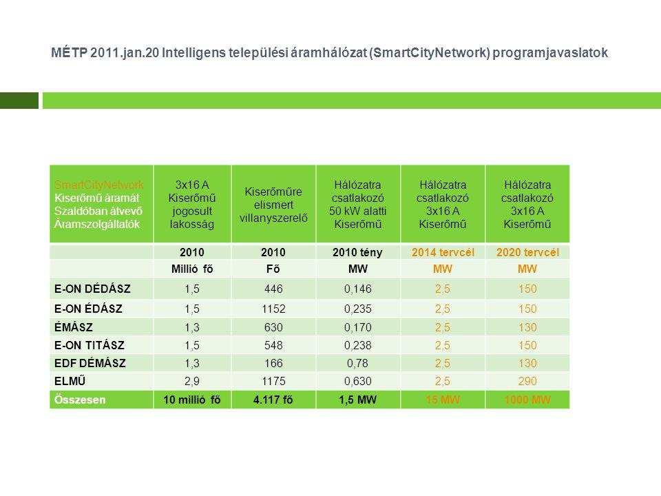 MÉTP 2011.jan.20 Intelligens települési áramhálózat (SmartCityNetwork) programjavaslatok SmartCityNetwork Kiserőmű áramát Szaldóban átvevő Áramszolgáltatók 3x16 A Kiserőmű jogosult lakosság Kiserőműre elismert villanyszerelő Hálózatra csatlakozó 50 kW alatti Kiserőmű Hálózatra csatlakozó 3x16 A Kiserőmű Hálózatra csatlakozó 3x16 A Kiserőmű 2010 2010 tény2014 tervcél2020 tervcél Millió főFőMW E-ON DÉDÁSZ1,54460,1462,5150 E-ON ÉDÁSZ1,511520,2352,5150 ÉMÁSZ1,36300,1702,5130 E-ON TITÁSZ1,55480,2382,5150 EDF DÉMÁSZ1,31660,782,5130 ELMŰ2,911750,6302,5290 Összesen10 millió fő4.117 fő1,5 MW15 MW1000 MW