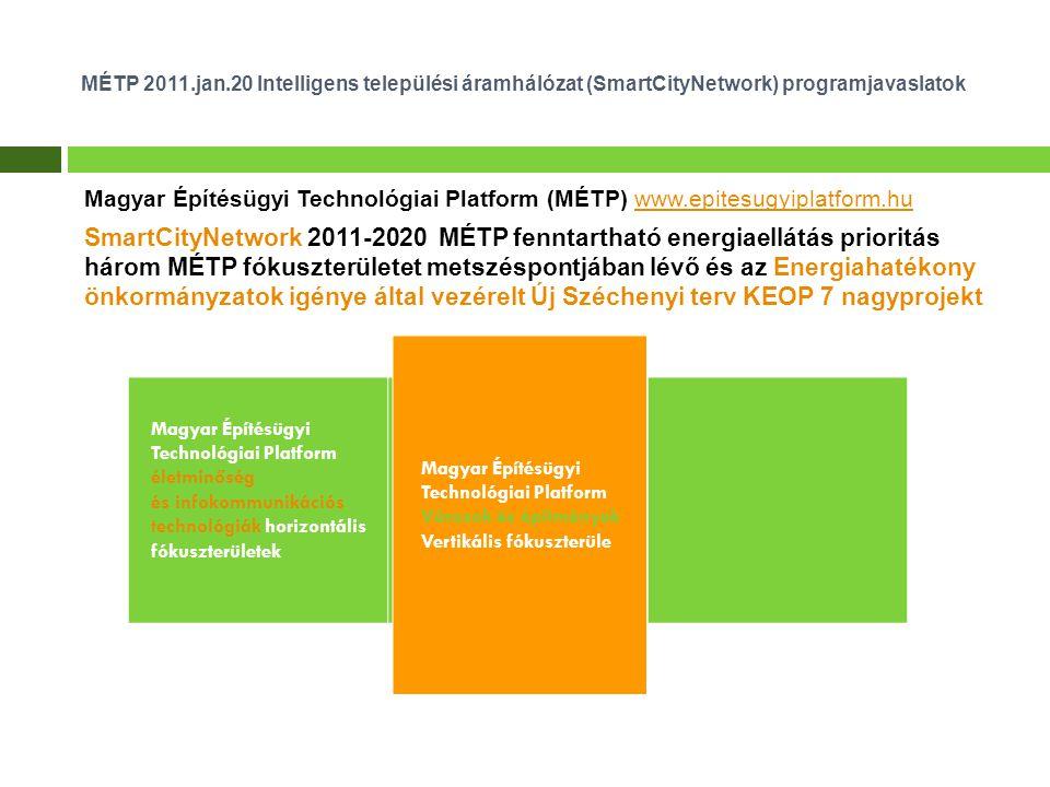 Magyar Építésügyi Technológiai Platform (MÉTP) www.epitesugyiplatform.huwww.epitesugyiplatform.hu SmartCityNetwork 2011-2020 MÉTP fenntartható energiaellátás prioritás három MÉTP fókuszterületet metszéspontjában lévő és az Energiahatékony önkormányzatok igénye által vezérelt Új Széchenyi terv KEOP 7 nagyprojekt MÉTP 2011.jan.20 Intelligens települési áramhálózat (SmartCityNetwork) programjavaslatok Magyar Építésügyi Technológiai Platform életminőség és infokommunikációs technológiák horizontális fókuszterületek Magyar Építésügyi Technológiai Platform Városok és építmények Vertikális fókuszterüle