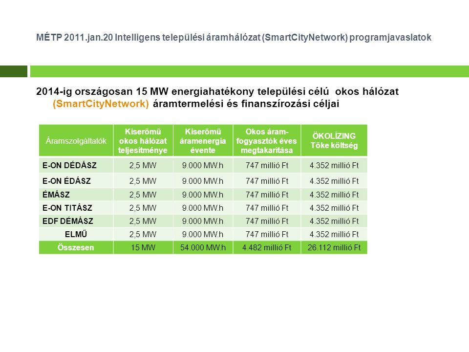 2014-ig országosan 15 MW energiahatékony települési célú okos hálózat (SmartCityNetwork) áramtermelési és finanszírozási céljai MÉTP 2011.jan.20 Intelligens települési áramhálózat (SmartCityNetwork) programjavaslatok Áramszolgáltatók Kiserőmű okos hálózat teljesítménye Kiserőmű áramenergia évente Okos áram- fogyasztók éves megtakarítása ÖKOLÍZING Tőke költség E-ON DÉDÁSZ2,5 MW9.000 MW.h747 millió Ft4.352 millió Ft E-ON ÉDÁSZ2,5 MW9.000 MW.h747 millió Ft4.352 millió Ft ÉMÁSZ2,5 MW9.000 MW.h747 millió Ft4.352 millió Ft E-ON TITÁSZ2,5 MW9.000 MW.h747 millió Ft4.352 millió Ft EDF DÉMÁSZ2,5 MW9.000 MW.h747 millió Ft4.352 millió Ft ELMŰ2,5 MW9.000 MW.h747 millió Ft4.352 millió Ft Összesen15 MW54.000 MW.h4.482 millió Ft26.112 millió Ft