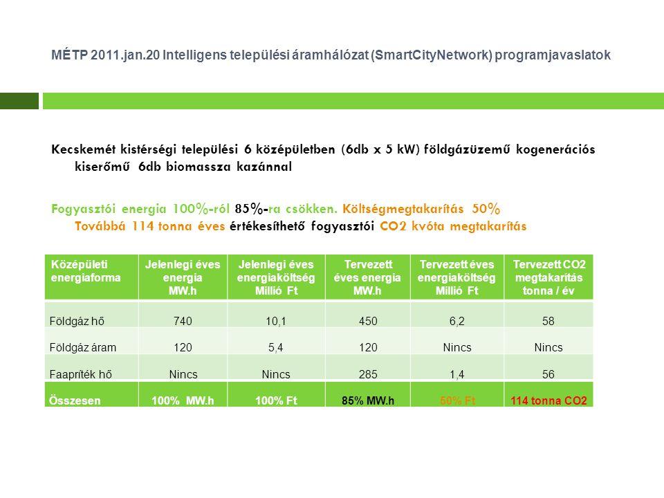 MÉTP 2011.jan.20 Intelligens települési áramhálózat (SmartCityNetwork) programjavaslatok Kecskemét kistérségi települési 6 középületben (6db x 5 kW) földgázüzemű kogenerációs kiserőmű 6db biomassza kazánnal Fogyasztói energia 100%-ról 85%-ra csökken.