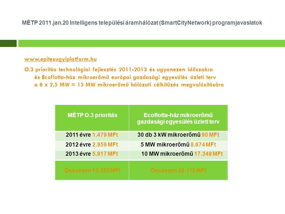 MÉTP 2011.jan.20 Intelligens települési áramhálózat (SmartCityNetwork) programjavaslatok www.epitesugyiplatform.hu O.3 prioritás technológiai fejlesztés 2011-2013 és ugyanezen időszakra és Ecoflotta-ház mikroerőmű európai gazdasági egyesülés üzleti terv a 6 x 2,5 MW = 15 MW mikroerőmű hálózati célkitűzés megvalósítására MÉTP O.3 prioritásEcoflotta-ház mikroerőmű gazdasági egyesülés üzleti terv 2011 évre 1.479 MFt30 db 3 kW mikroerőmű 90 MFt 2012 évre 2.959 MFt5 MW mikroerőmű 8.674 MFt 2013 évre 5.917 MFt10 MW mikroerőmű 17.348 MFt Összesen 10.355 MFtÖsszesen 26.112 MFt