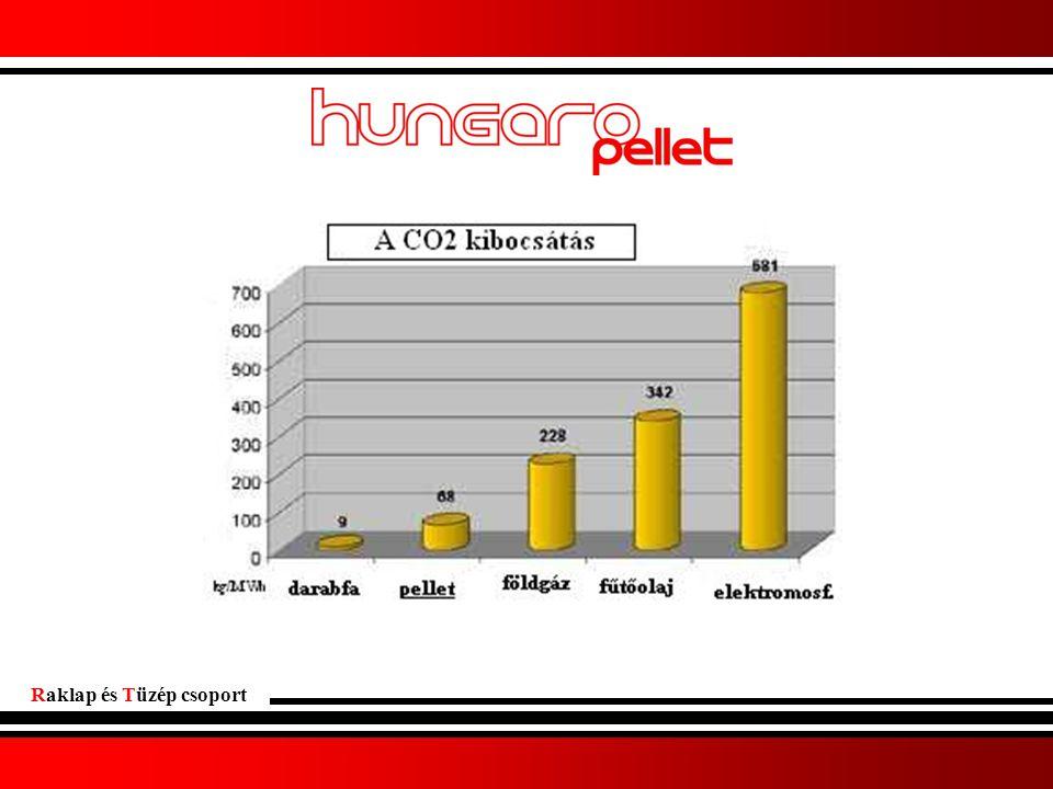 Ökonomikus Átlagosan 2 kg fahulladékból előállított pellettel lehet 1 m3 földgázt kiváltani, ami azt eredményezi, hogy 10 kWh hőenergia ára fa pellet égetésével mindössze 80 Ft - ba kerül.