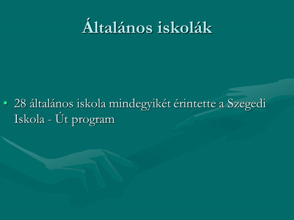 Általános iskolák 28 általános iskola mindegyikét érintette a Szegedi Iskola - Út program28 általános iskola mindegyikét érintette a Szegedi Iskola - Út program