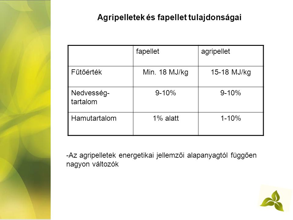 Agripelletek és fapellet tulajdonságai fapelletagripellet FűtőértékMin. 18 MJ/kg15-18 MJ/kg Nedvesség- tartalom 9-10% Hamutartalom1% alatt1-10% -Az ag