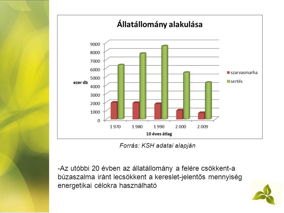 Forrás: KSH adatai alapján -Az utóbbi 20 évben az állatállomány a felére csökkent-a búzaszalma iránt lecsökkent a kereslet-jelentős mennyiség energetikai célokra használható