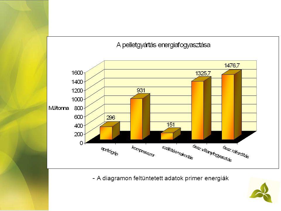 - A diagramon feltüntetett adatok primer energiák