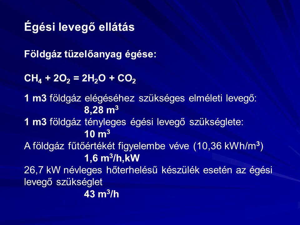 Égési levegő ellátás Földgáz tüzelőanyag égése: CH 4 + 2O 2 = 2H 2 O + CO 2 1 m3 földgáz elégéséhez szükséges elméleti levegő: 8,28 m 3 1 m3 földgáz tényleges égési levegő szükséglete: 10 m 3 A földgáz fűtőértékét figyelembe véve (10,36 kWh/m 3 ) 1,6 m 3 /h,kW 26,7 kW névleges hőterhelésű készülék esetén az égési levegő szükséglet 43 m 3 /h