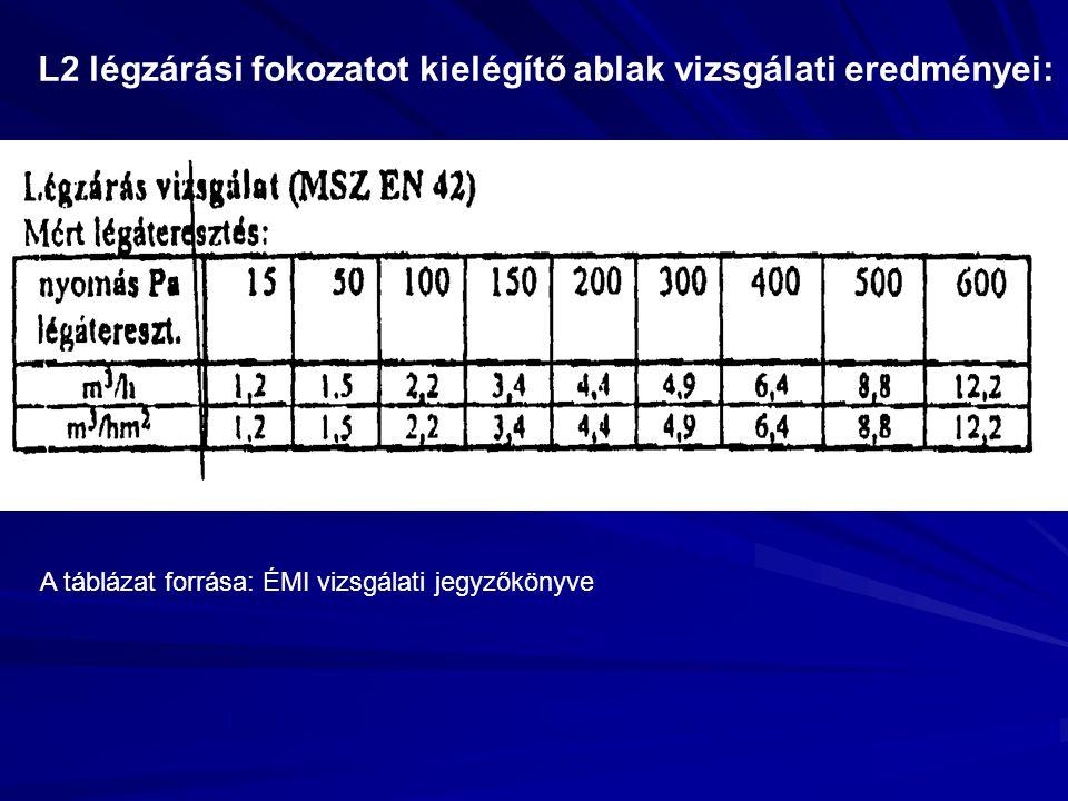 L2 légzárási fokozatot kielégítő ablak vizsgálati eredményei: A táblázat forrása: ÉMI vizsgálati jegyzőkönyve