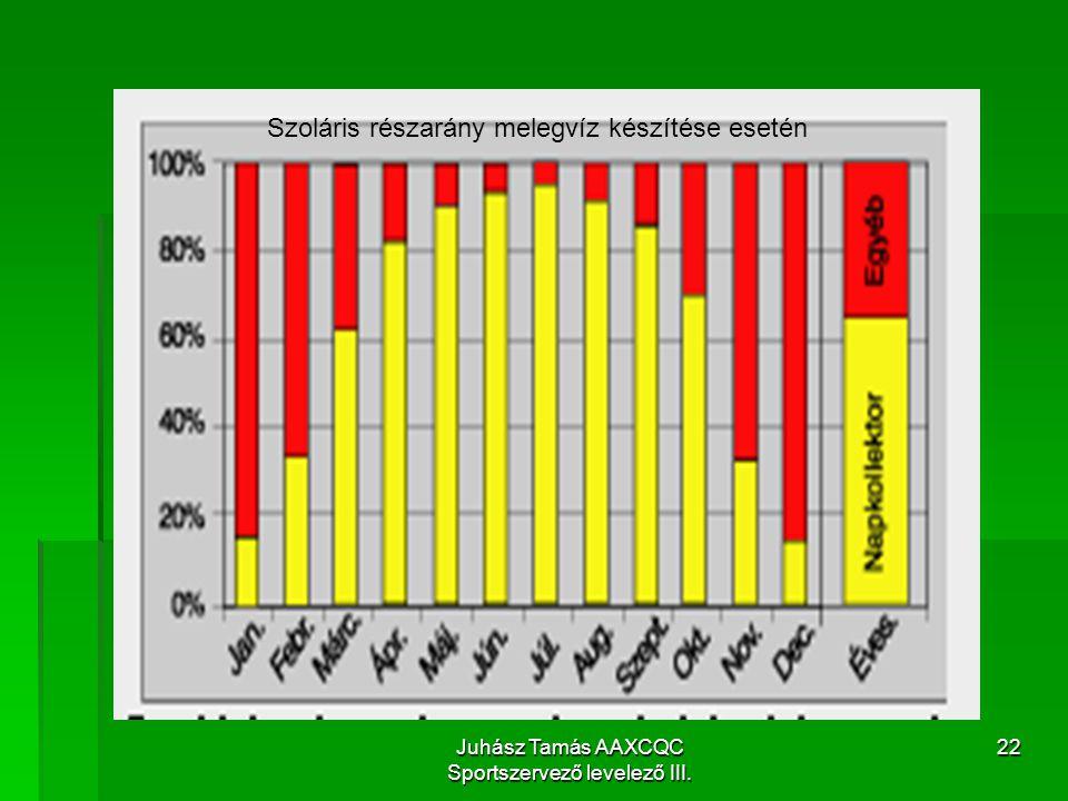 Juhász Tamás AAXCQC Sportszervező levelező III. 22 Szoláris részarány melegvíz készítése esetén