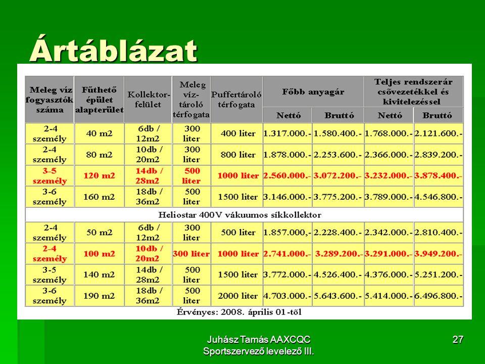 Juhász Tamás AAXCQC Sportszervező levelező III. 27 Ártáblázat