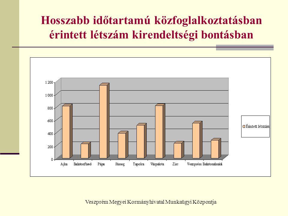 Veszprém Megyei Kormányhivatal Munkaügyi Központja Hosszabb időtartamú közfoglalkoztatásban érintett létszám kirendeltségi bontásban