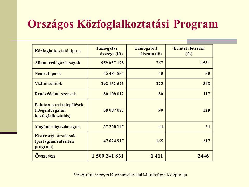Veszprém Megyei Kormányhivatal Munkaügyi Központja Országos Közfoglalkoztatási Program Közfoglalkoztató típusa Támogatás összege (Ft) Támogatott létsz