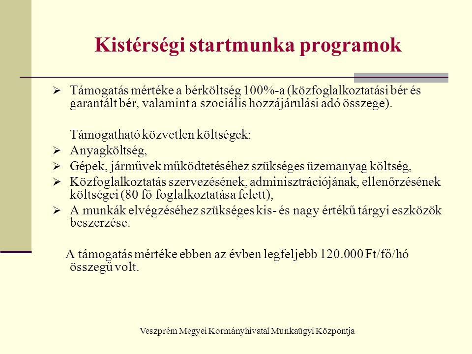 Veszprém Megyei Kormányhivatal Munkaügyi Központja Kistérségi startmunka programok  Támogatás mértéke a bérköltség 100%-a (közfoglalkoztatási bér és