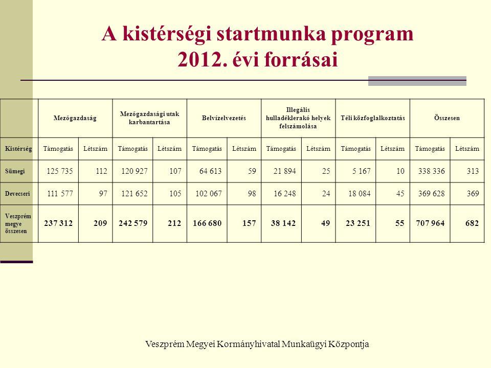 Veszprém Megyei Kormányhivatal Munkaügyi Központja A kistérségi startmunka program 2012. évi forrásai Mezőgazdaság Mezőgazdasági utak karbantartása Be
