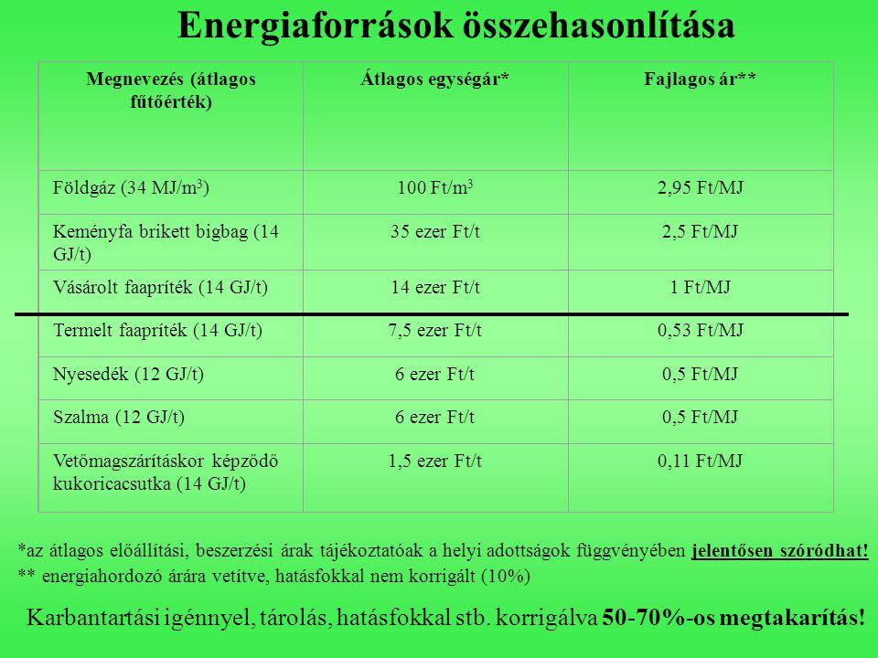 Megnevezés (átlagos fűtőérték) Átlagos egységár*Fajlagos ár** Földgáz (34 MJ/m 3 )100 Ft/m 3 2,95 Ft/MJ Keményfa brikett bigbag (14 GJ/t) 35 ezer Ft/t2,5 Ft/MJ Vásárolt faapríték (14 GJ/t)14 ezer Ft/t1 Ft/MJ Termelt faapríték (14 GJ/t)7,5 ezer Ft/t0,53 Ft/MJ Nyesedék (12 GJ/t)6 ezer Ft/t0,5 Ft/MJ Szalma (12 GJ/t)6 ezer Ft/t0,5 Ft/MJ Vetőmagszárításkor képződő kukoricacsutka (14 GJ/t) 1,5 ezer Ft/t0,11 Ft/MJ Energiaforrások összehasonlítása *az átlagos előállítási, beszerzési árak tájékoztatóak a helyi adottságok függvényében jelentősen szóródhat.