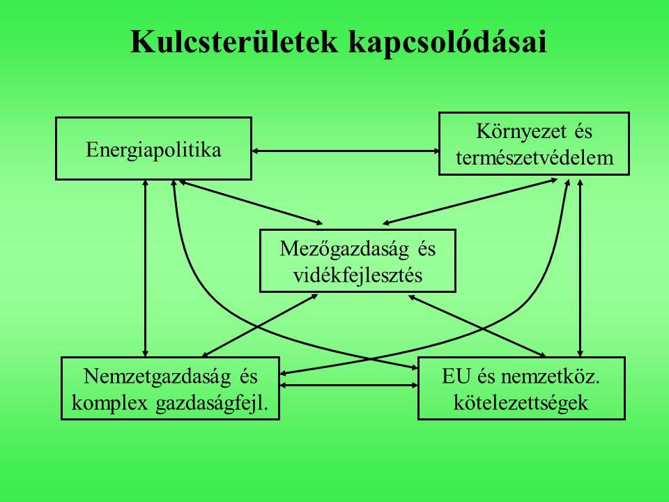 Környezet és természetvédelem Energiapolitika Mezőgazdaság és vidékfejlesztés Nemzetgazdaság és komplex gazdaságfejl. EU és nemzetköz. kötelezettségek